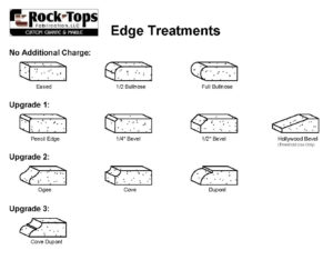 Kitchen Countertop Edge Treatments